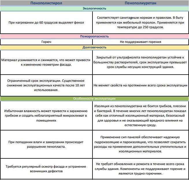 таблица сравнения сип панелей